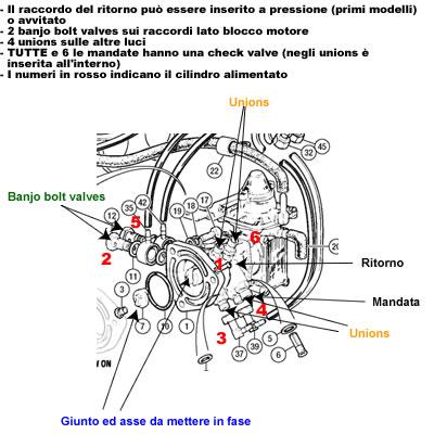 Il metering unit dell'impianto d'iniezione LUCAS